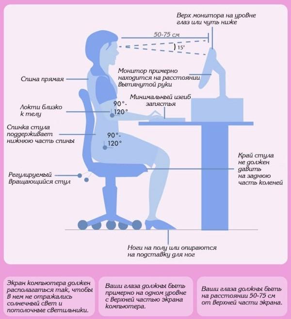 Схема - Как правильно сидеть