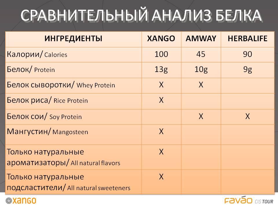 Фавао Белок сравнение с другими продуктами