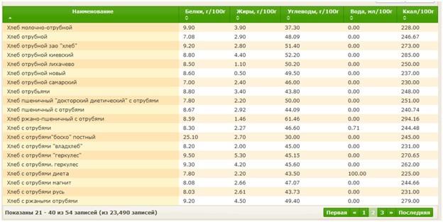Таблица 2 калорий хлеба с отрубями