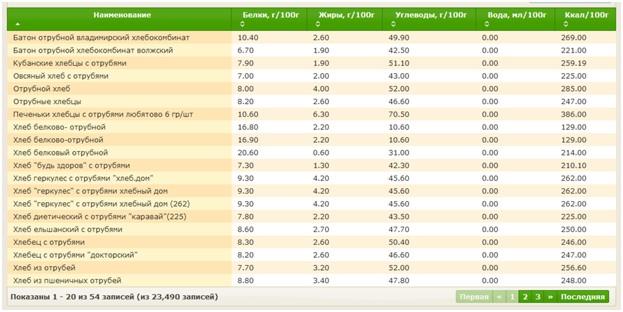 Таблица 1 калорий хлеба с отрубями